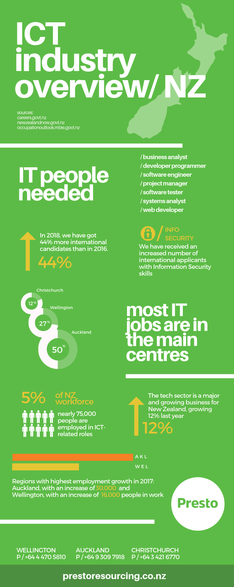Presto Infographic ICT industry overview in NZ